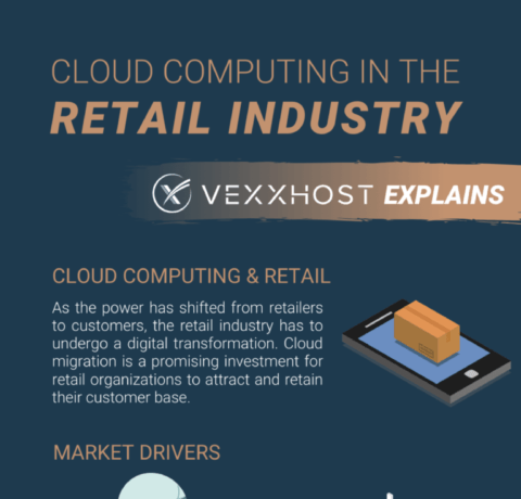 Cloud Computing In Retail Industry