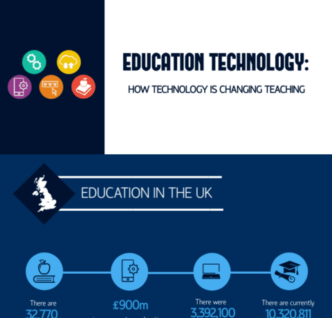 Education Technology: How Technology Is Changing Teaching