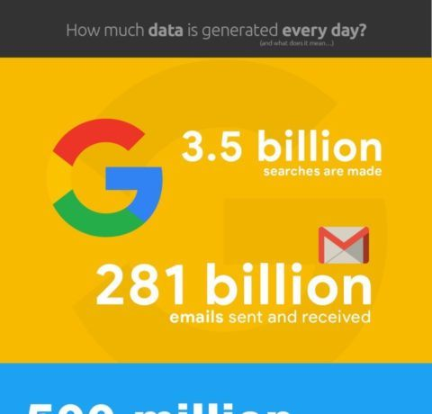 How Much Data Is Generated Every Day?