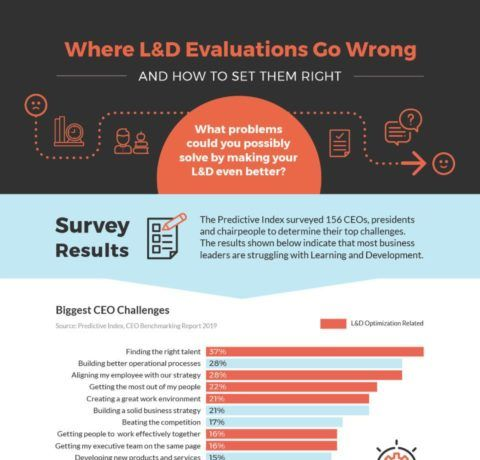 Where L&D Evaluations Go Wrong