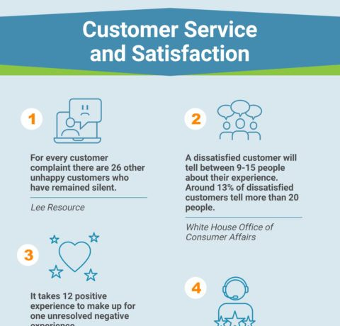 The Importance Of Customer Service Training