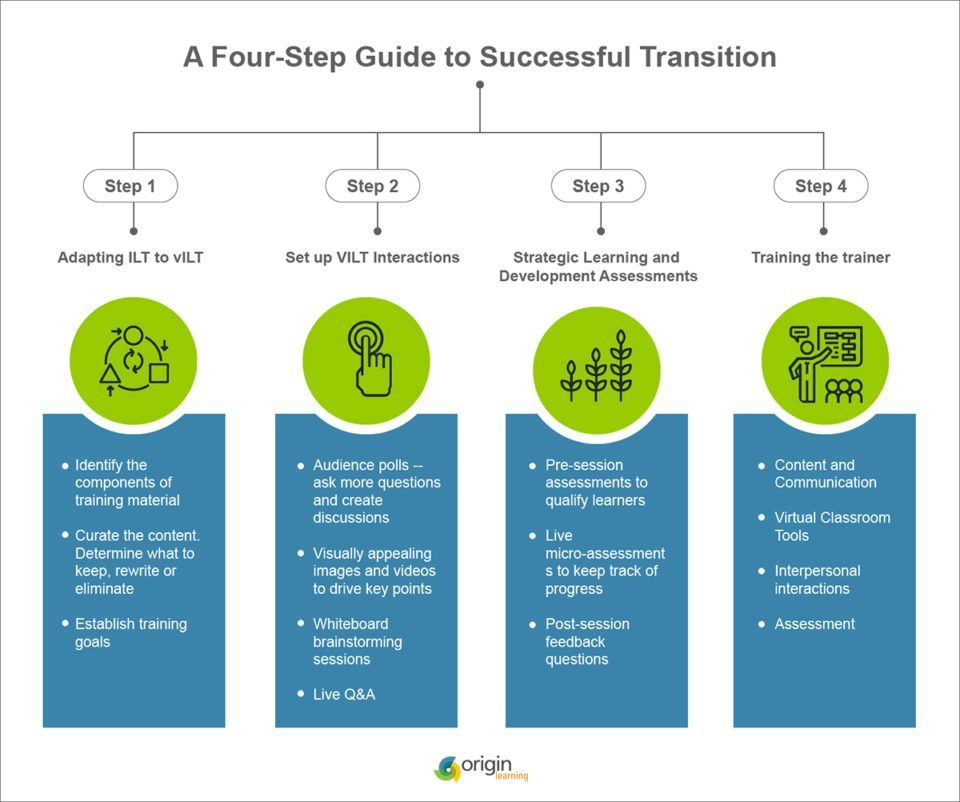Moving From ILT To VILT: A 4-Step Guide To A Successful Transition