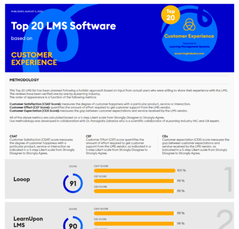 Top 20 LMS Software Based On Customer Experience