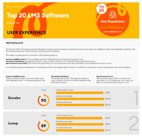Top 20 LMS Software Based On User Experience