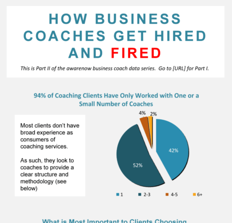 How Coaches Get Hired And Fired—Infographic To land a coaching engagement, it helps to understand why clients hire coaches, in the first place. But it's also useful to know what keeps a coach hired and what gets them fired. Awarenow conducted a benchmarking study to help better understand why companies hire coaches, and what eventually drives them to fire a coach. It is interesting to note that nearly all the coaching clients surveyed have worked with three or less coaches. More than half the respondents have engaged the services of just a single coach up until now. The survey revealed that the coach's personality fit, methodology, and industry expertise are the most important factors clients consider when hiring. On the other hand, the most compelling reason for clients to terminate coaching services is that their needs extend beyond the coach's expertise. Clients may also frown upon a lack of structure or unclear processes in the coaching program. These results make it imperative for business coaches to listen to what clients communicate to them. Understanding the organization's culture, preparing for their present and future needs, and undertaking a clear, well-structured program methodology that produces tangible results are key to sustaining a healthy, productive, and long-term engagement with the client.