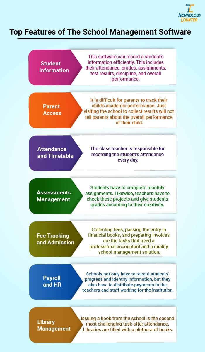 Top Features Of The School Management Software In India 2021