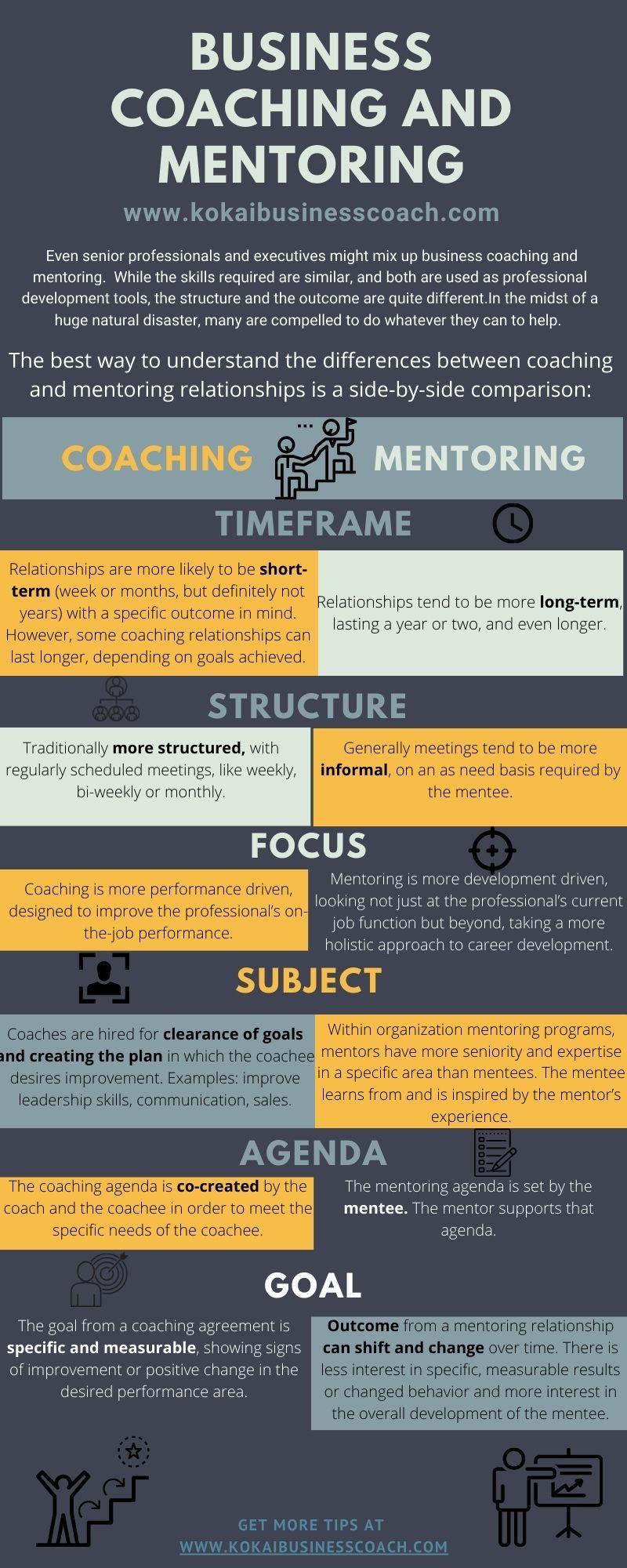 Comparing Coaching vs. Mentoring