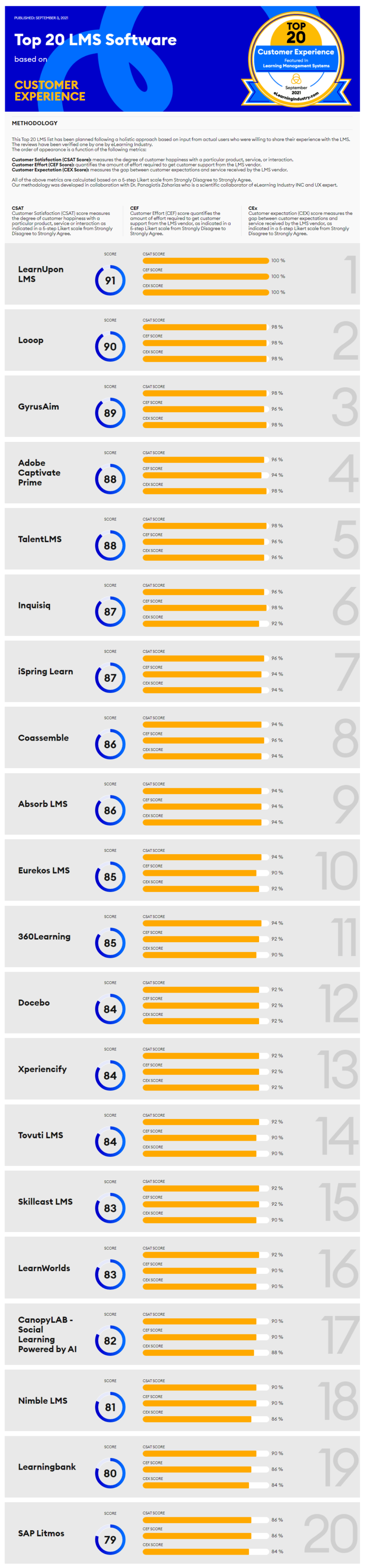 The Best Learning Management Systems based on Customer Experience [Infographic 2021]