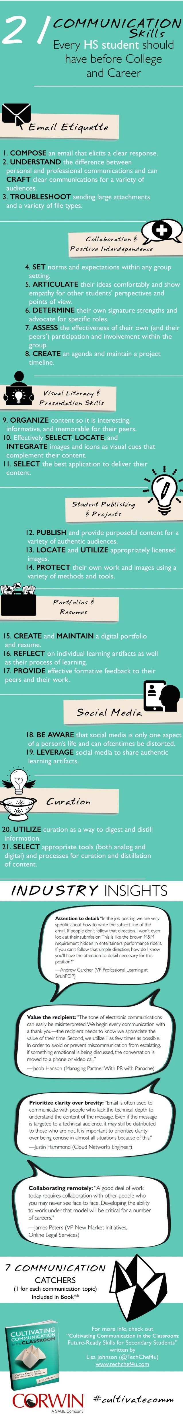 21 Communication Skills for Post High School Success Infographic
