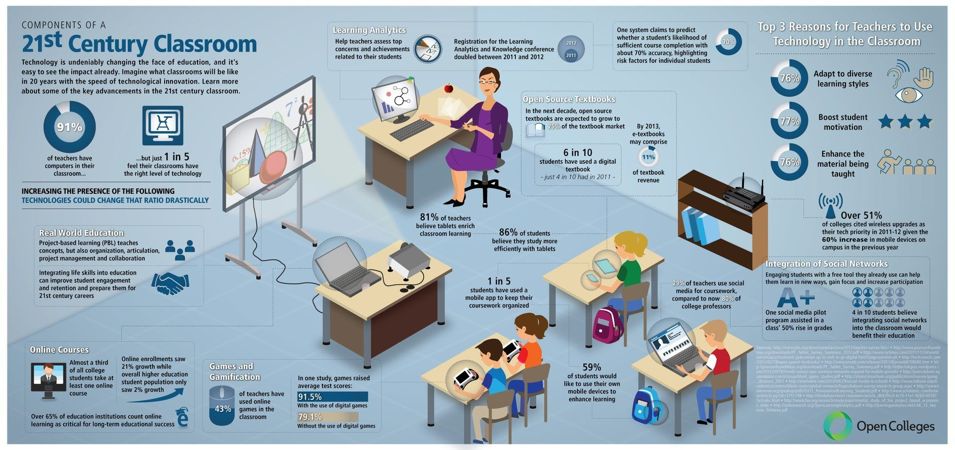 21st Century Educational Technology Classroom Infographic