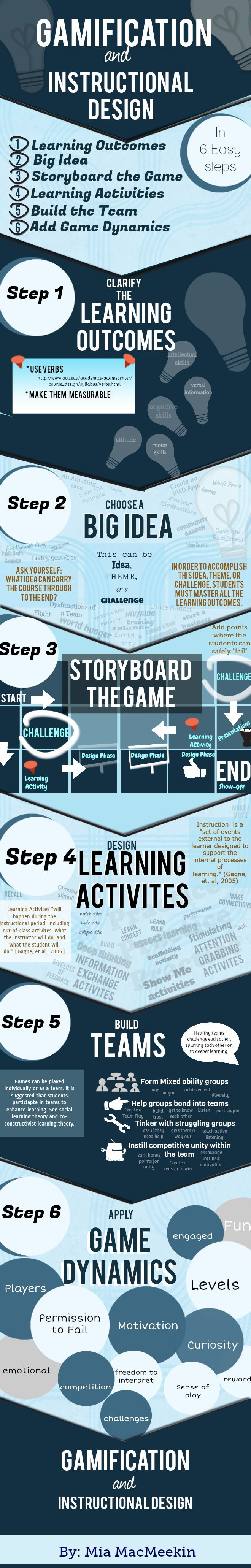 Gamification and Instructional Design Infographic