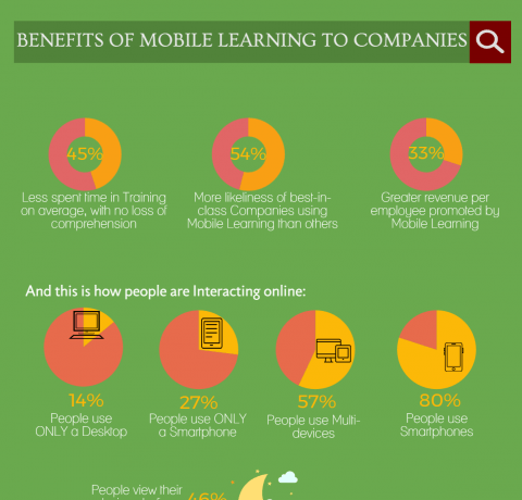 Benefits of Mobile Learning to Companies Infographic