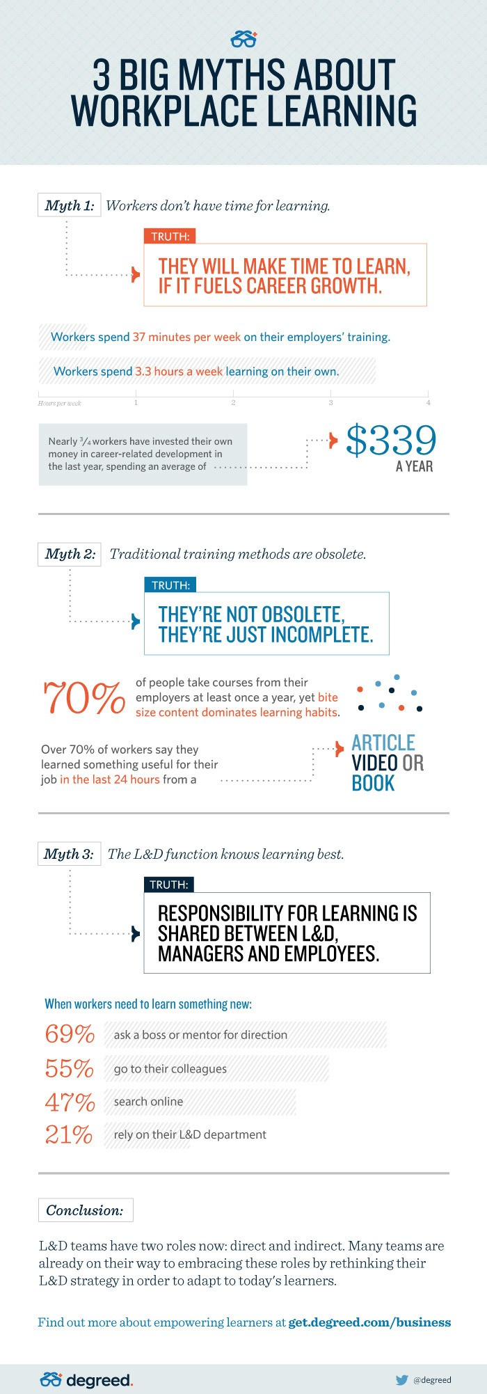 Myths about Workplace Learning Debunked Infographic
