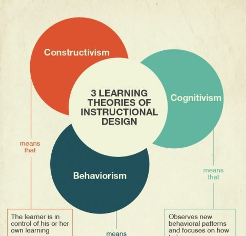 3 Learning Theories of Instructional Design Infographic
