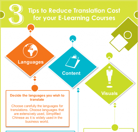 3 Tips to Reduce the Cost of eLearning Translation Infographic