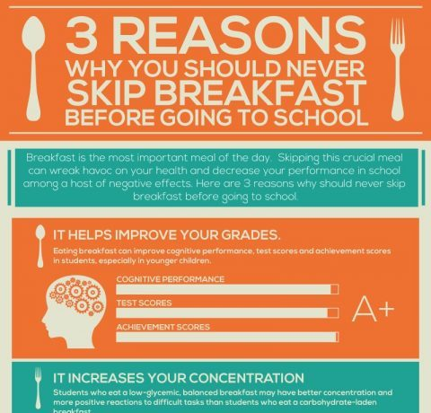 3 Reasons Why You Should Never Skip Breakfast Before Going To School Infographic