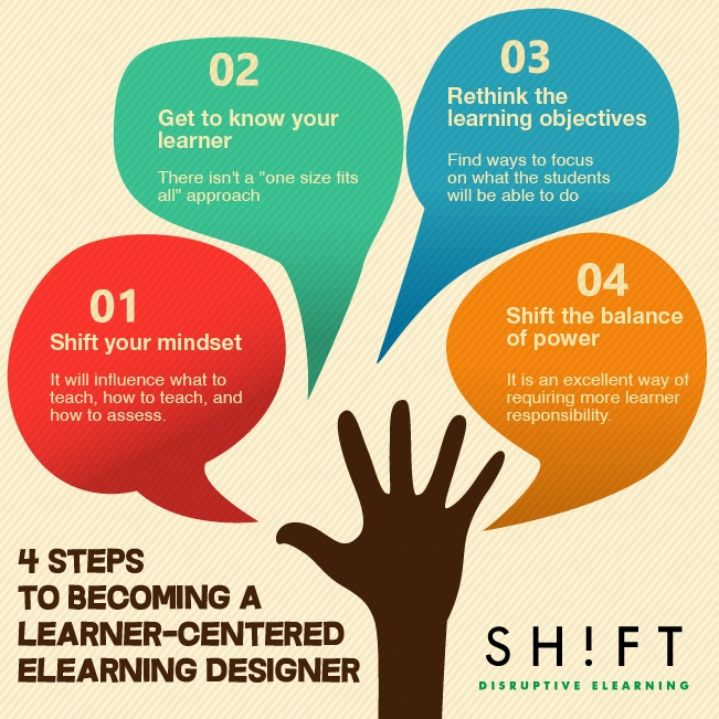 The Learner-Centered eLearning Professional Infographic