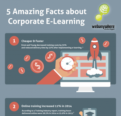 5 Amazing Facts about Corporate eLearning Infographic