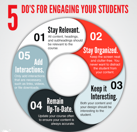 Engaging Students in eLearning Infographic - e-Learning Infographics