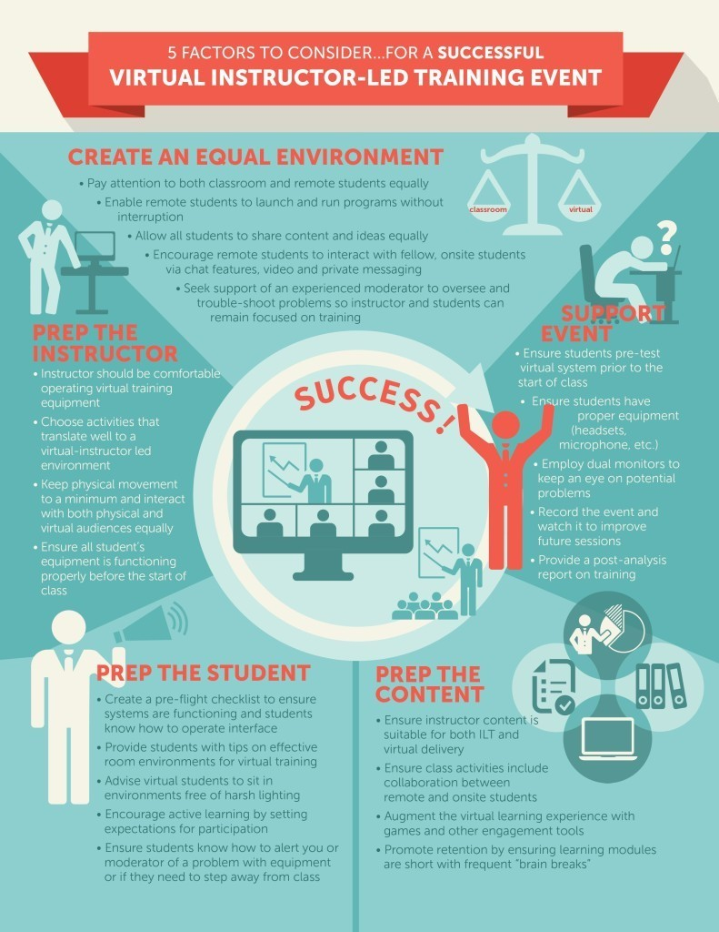 5 Factors for Successful Virtual Instructor-Led Learning Infographic