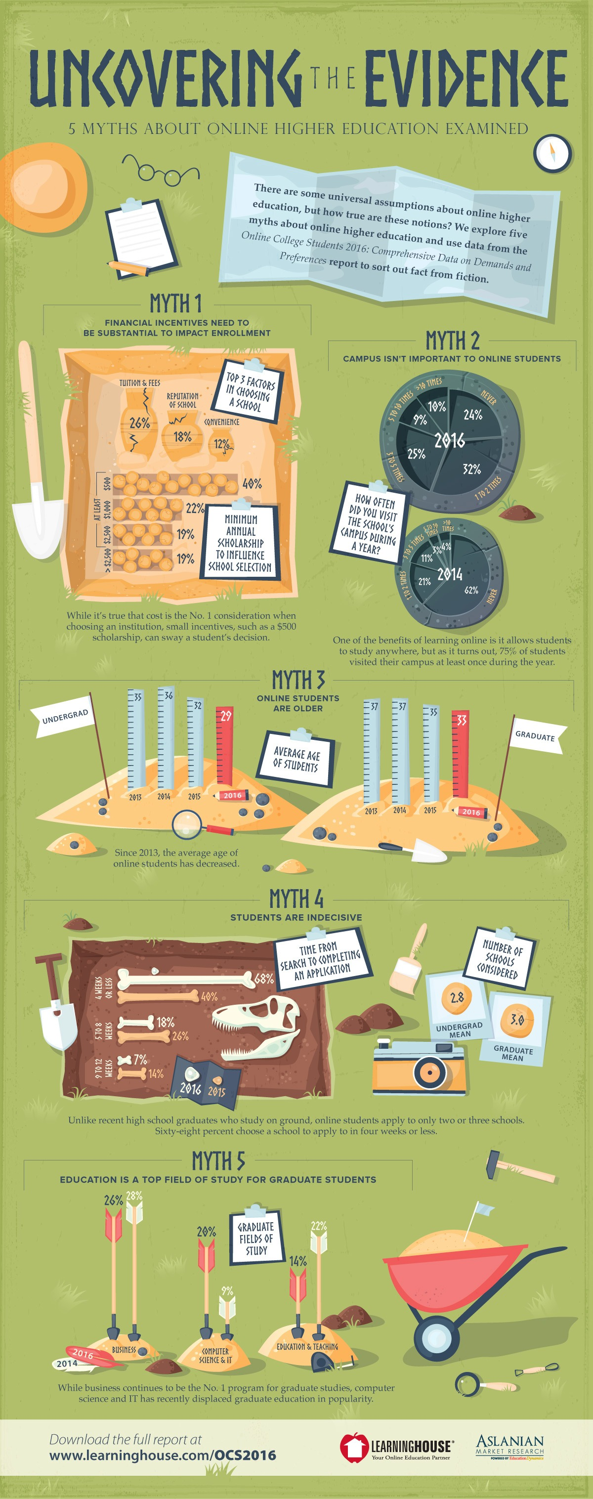 5 Myths About Online Higher Education Infographic