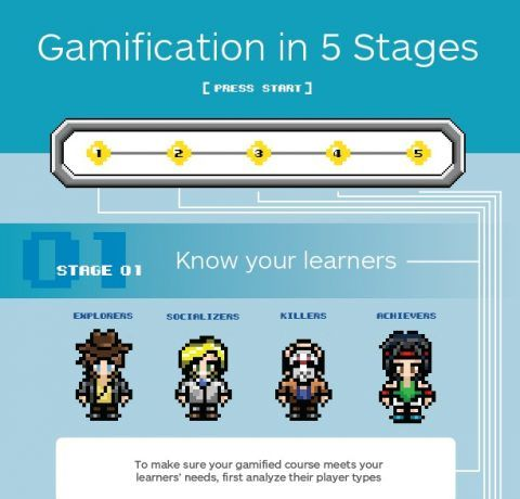 5 Stages to Gamification Infographic