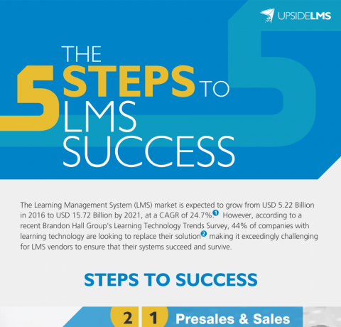 5 Steps to LMS Success Infographic