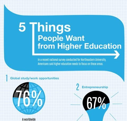 5 Things People Want from Higher Education Infographic