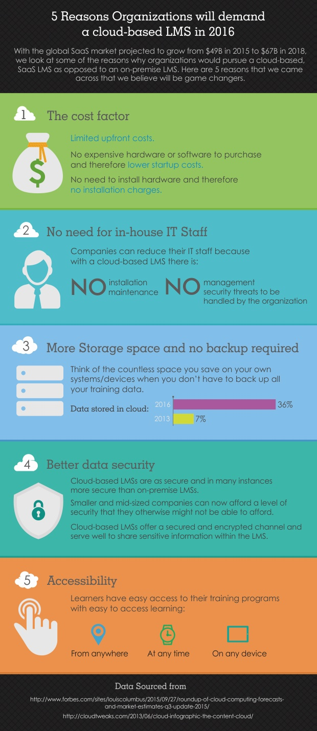 5 Reasons Organizations Will Demand a Cloud-Based LMS in 2016 Infographic