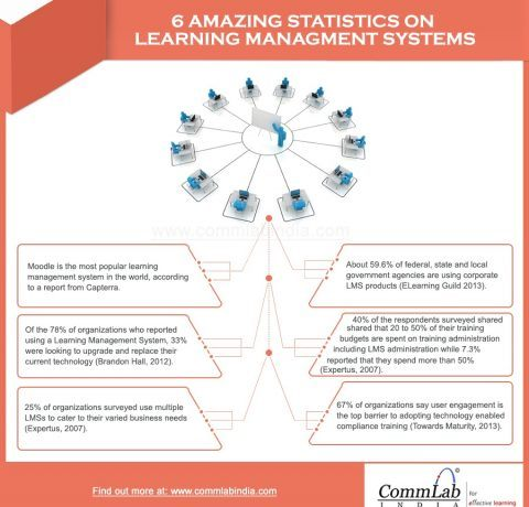 6 Amazing Statistics on Learning Management Systems