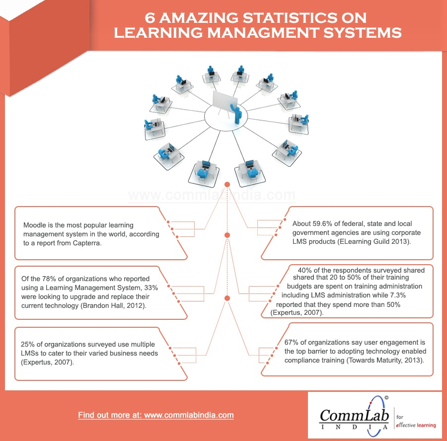 6 Amazing Statistics on Learning Management Systems Infographic