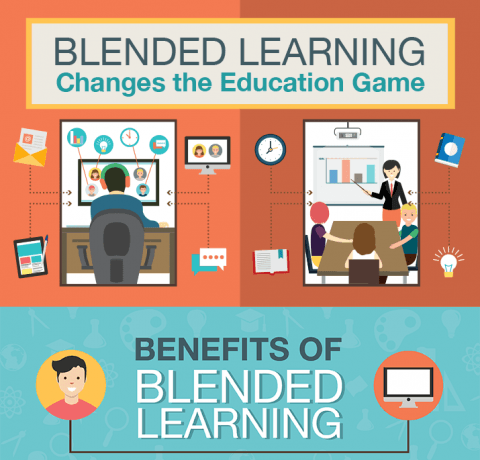 6 Common Misconceptions About Blended Learning Infographic