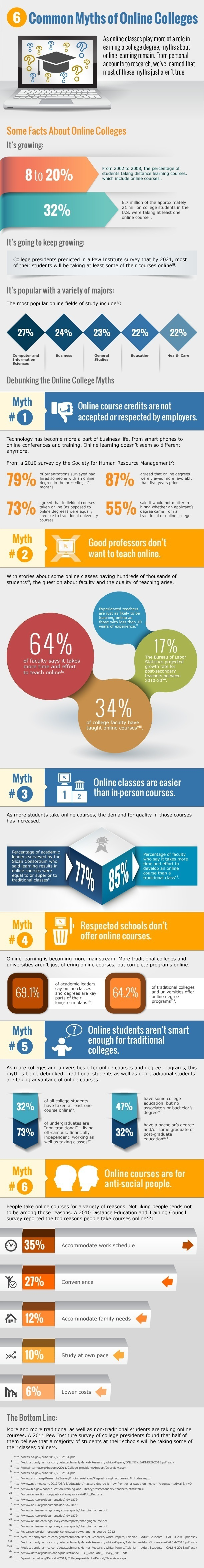 6 Myths of Online Colleges Infographic