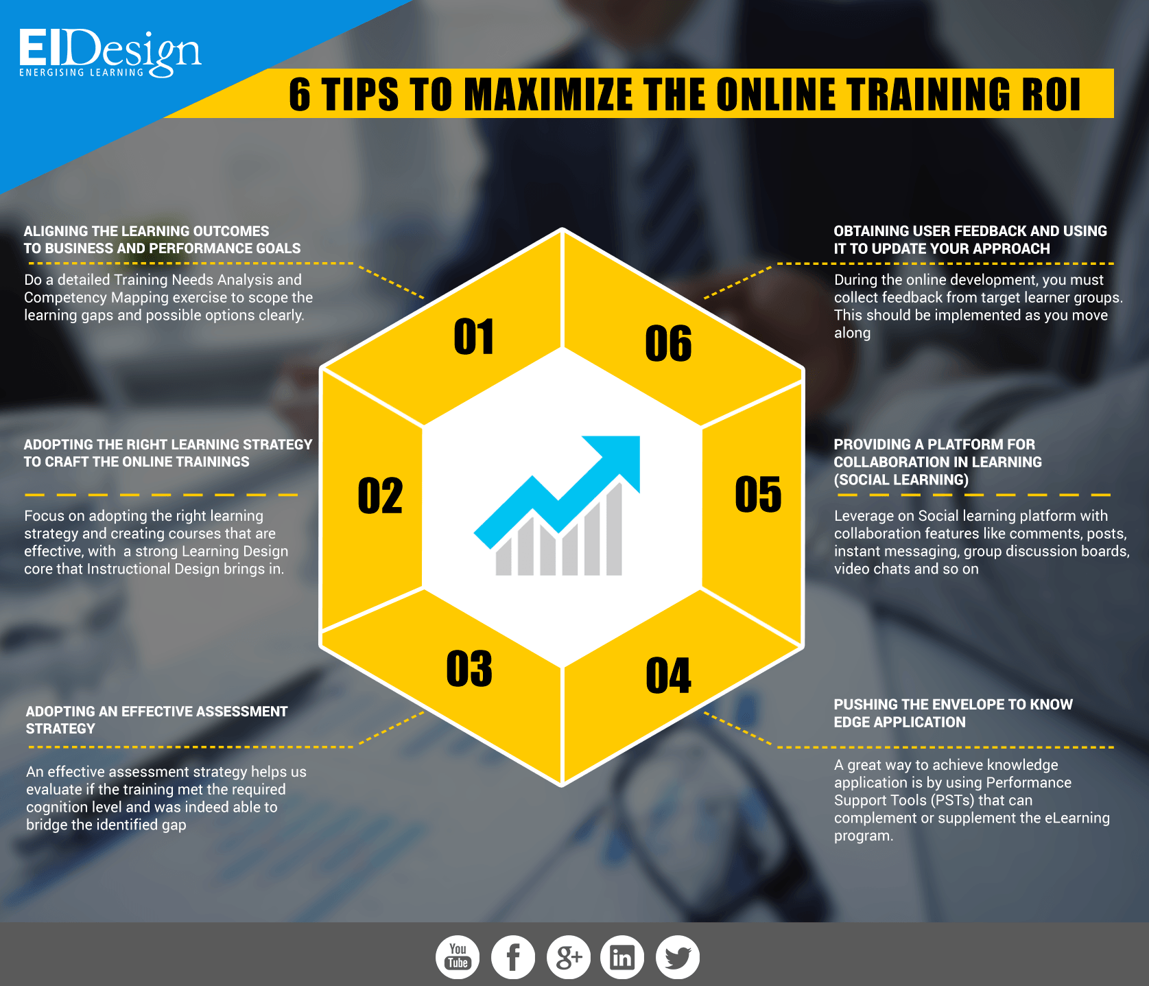 6 Tips To Maximize The Online Training ROI Infographic