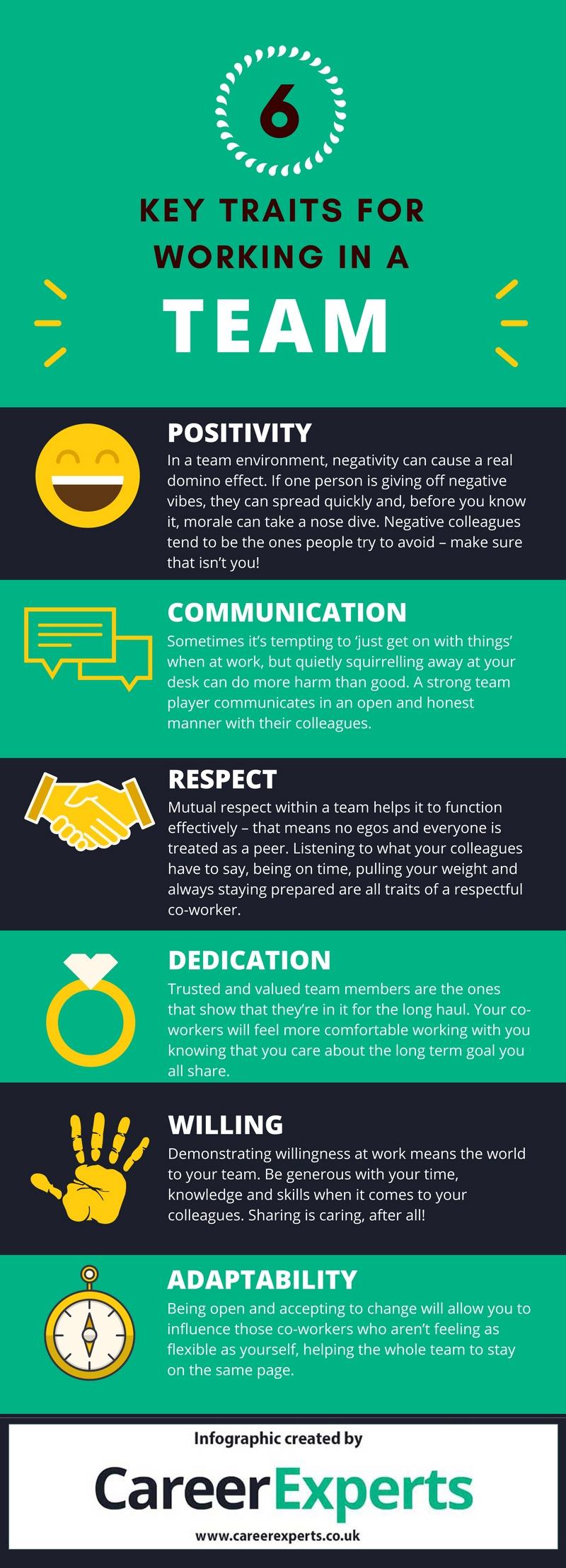 6 Key Teamwork Personality Traits Infographic