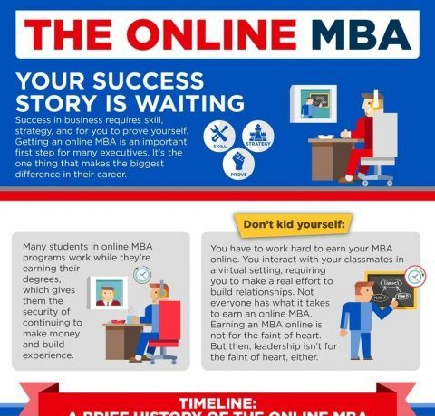 Define Your Success With An Online MBA | KU School Of Business Infographic