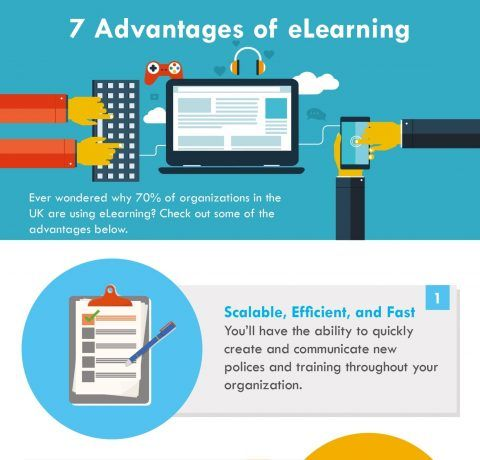 7 Advantages of eLearning Infographic