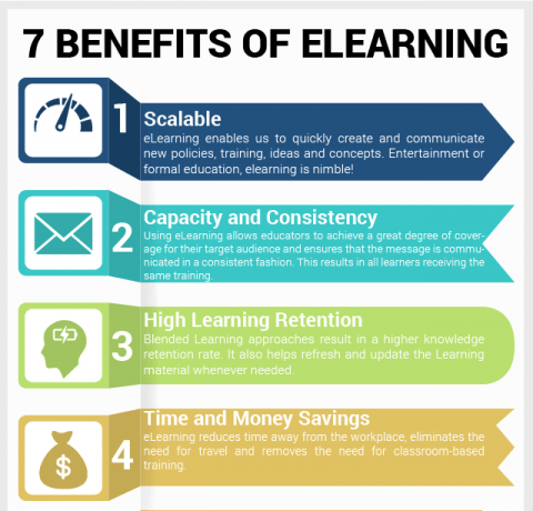 7 eLearning Benefits Infographic