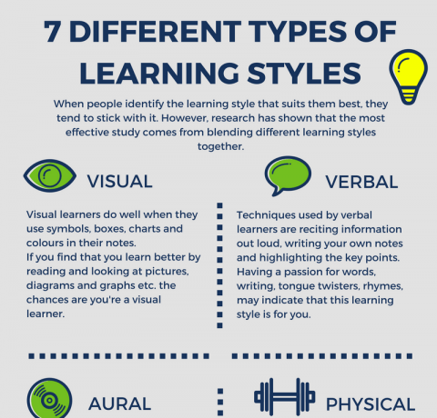 7 Different Types Of Learning Styles Infographic