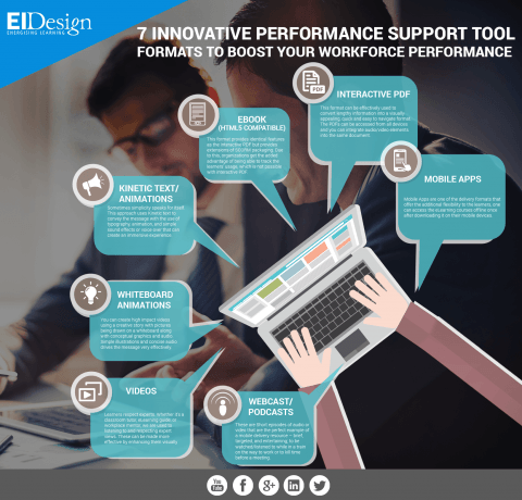 7 Innovative Performance Support Tools Infographic