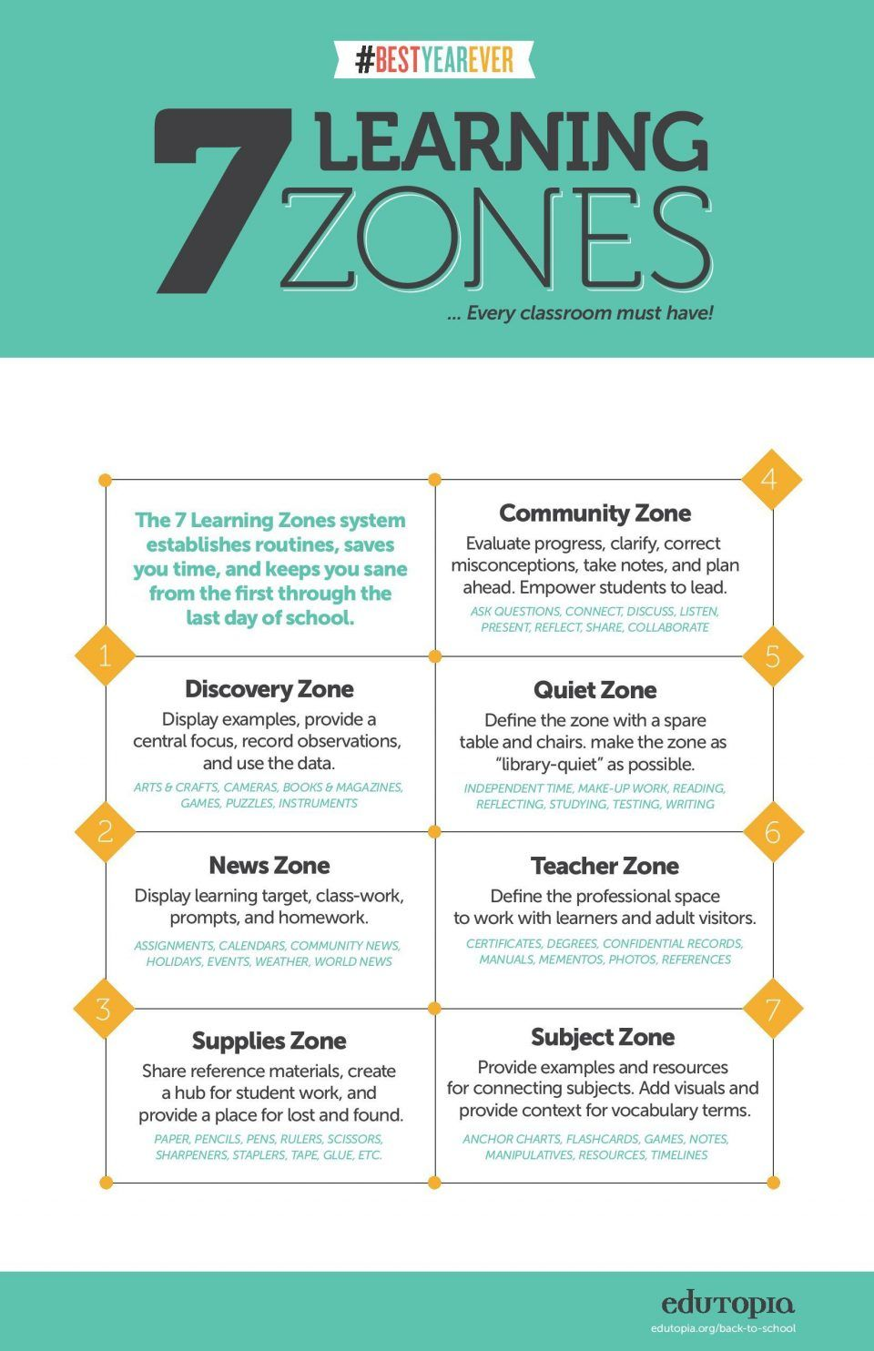 The Learning Zones of a Classroom Infographic