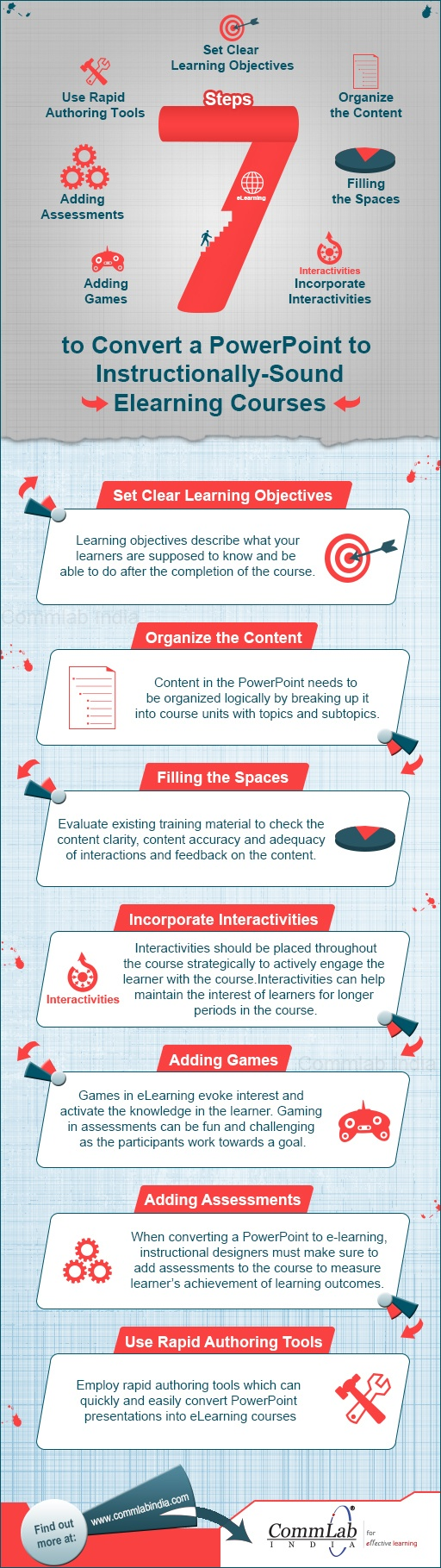 7 Steps to Convert Powerpoint to E-learning Courses Infographic