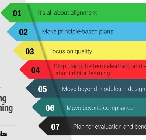 7 Tips for Developing an eLearning Strategy Infographic