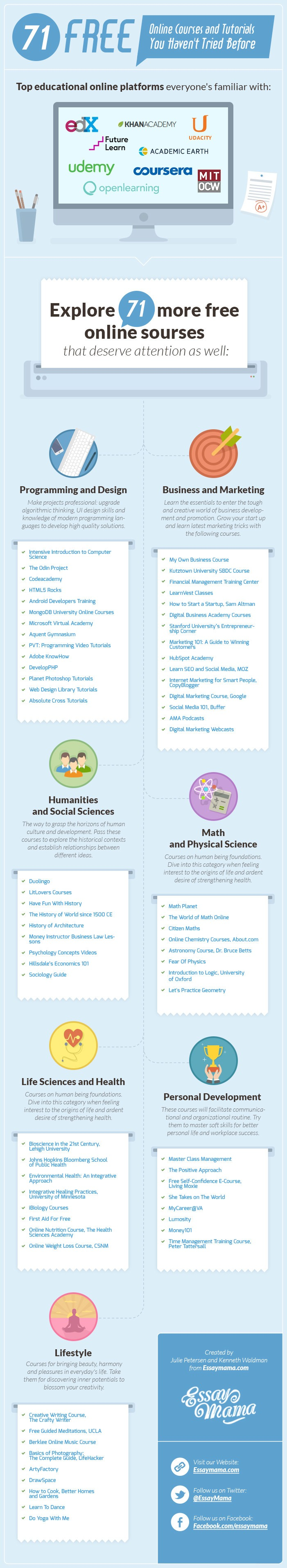 Free Online Courses and Tutorials Infographic