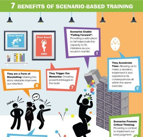 Top 7 Benefits of Scenario-Based Training Infographic