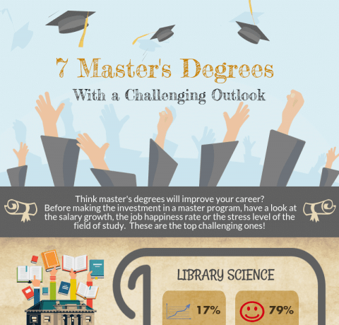 7 Master's Degrees With a Challenging Outlook in 2017 Infographic