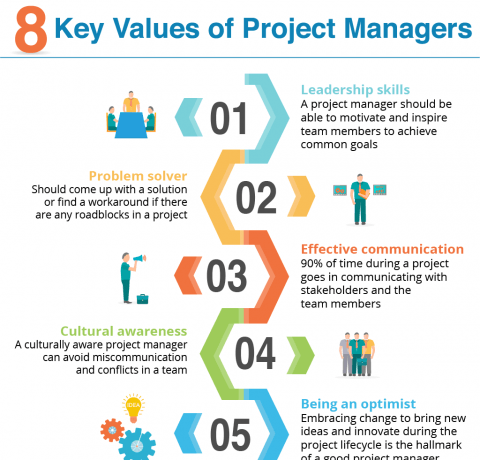 8 Key Values Of Project Managers Infographic E Learning Infographics