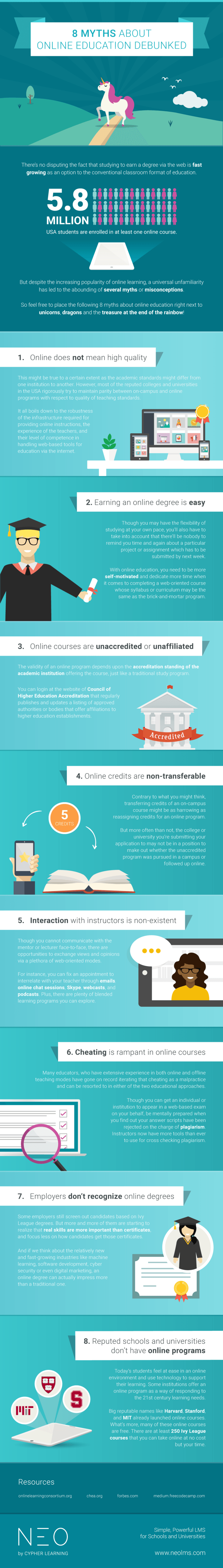 8 Myths about Online Education Debunked Infographic