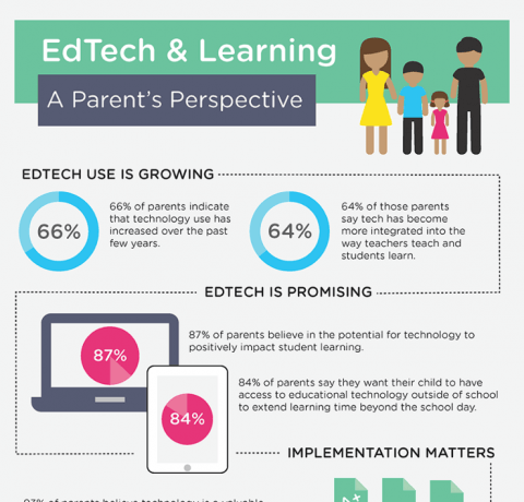 A Parent's Perspective on EdTech and Learning Infographic