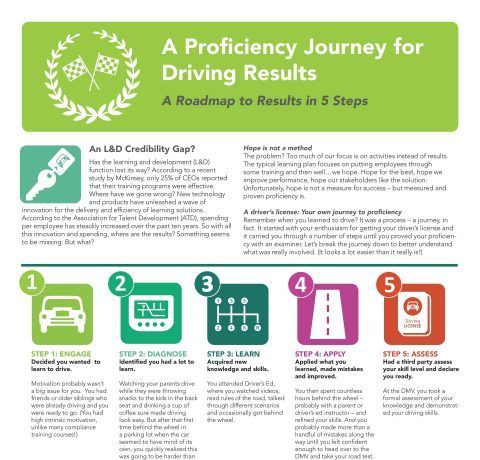 A Proficiency Journey for Driving Results Infographic